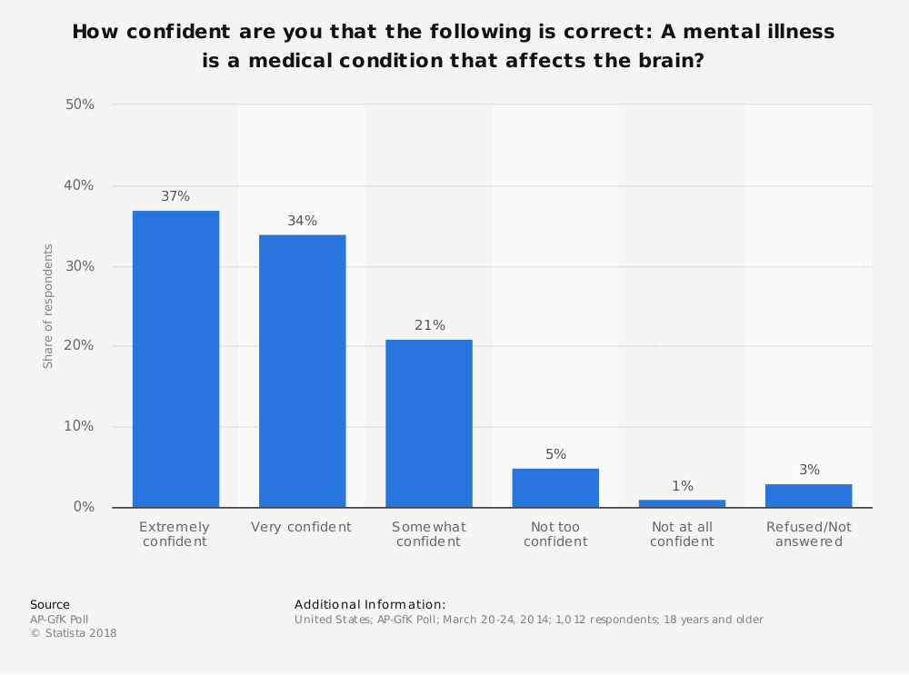 Statistic: How confident are you that the following is correct: A mental illness is a medical condition that affects the brain? | Statista