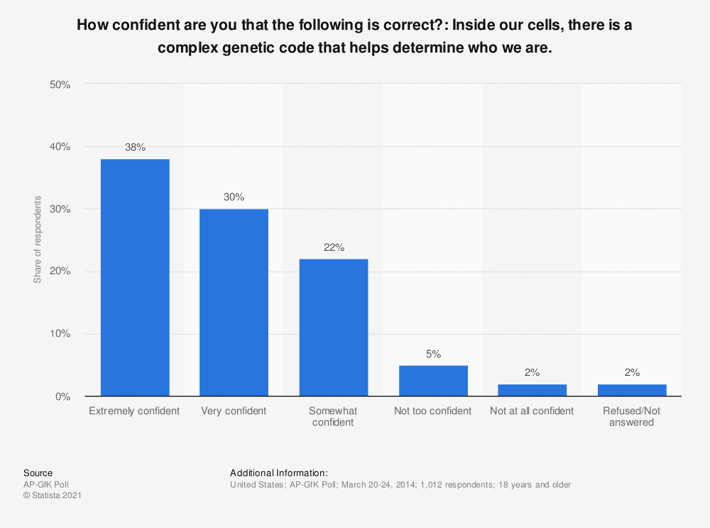 Statistic: How confident are you that the following is correct?: Inside our cells, there is a complex genetic code that helps determine who we are. | Statista