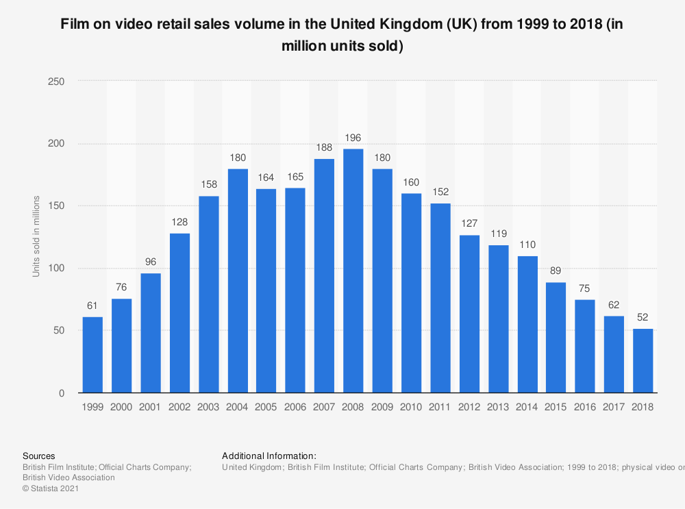 Statistic: Film on video retail sales volume in the United Kingdom (UK) from 1999 to 2018 (in million units sold) | Statista