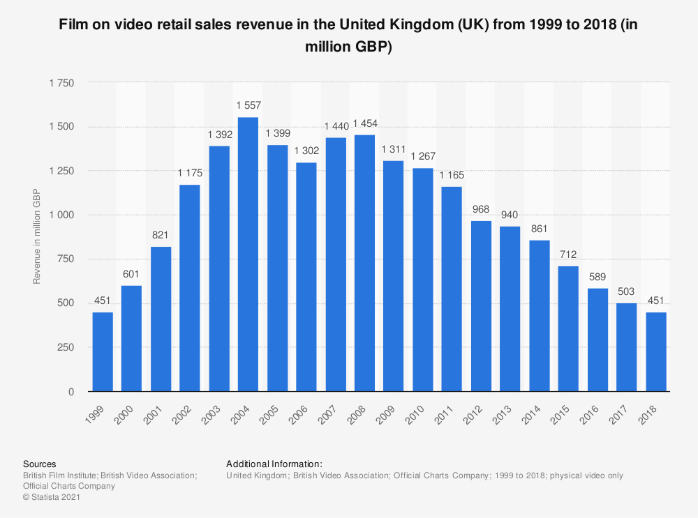 Statistic: Film on video retail sales revenue in the United Kingdom (UK) from 1999  to 2018 (in million GBP) | Statista