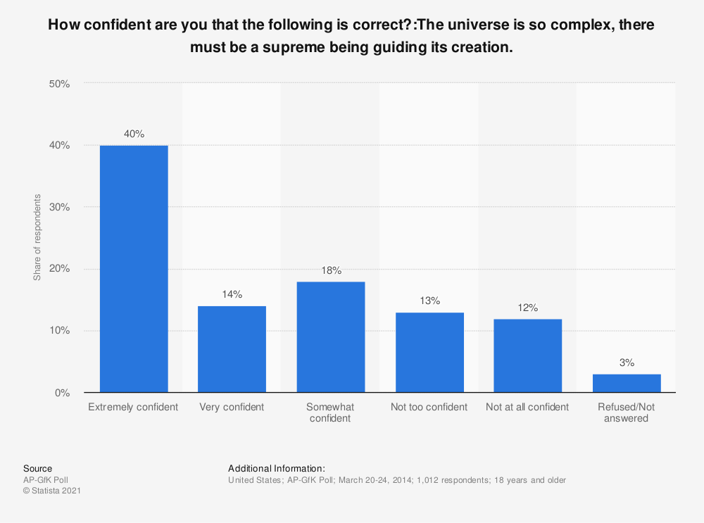 Statistic: How confident are you that the following is correct?:The universe is so complex, there must be a supreme being guiding its creation. | Statista