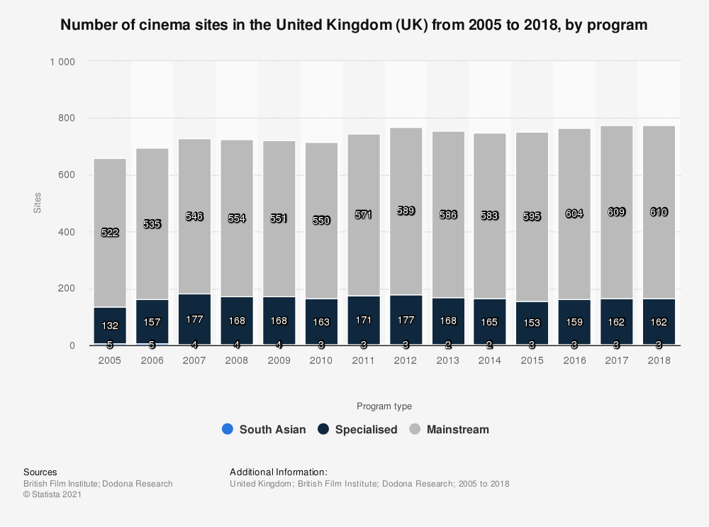 Statistic: Number of cinema sites in the United Kingdom (UK) from 2005 to 2017, by program | Statista