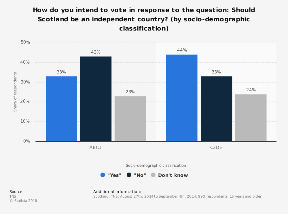 Statistic: How do you intend to vote in response to the question: Should Scotland be an independent country? (by socio-demographic classification) | Statista
