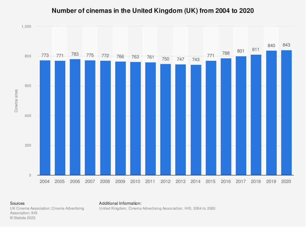 Statistic: Number of cinemas in the United Kingdom (UK)  from 2002 to 2017 | Statista