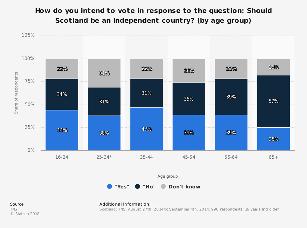 Statistic: How do you intend to vote in response to the question: Should Scotland be an independent country? (by age group) | Statista
