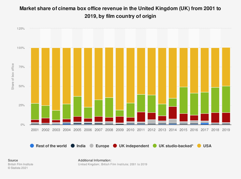 Statistic: Market share of cinema box office revenue in the United Kingdom (UK) from 2001 to 2019, by film country of origin | Statista