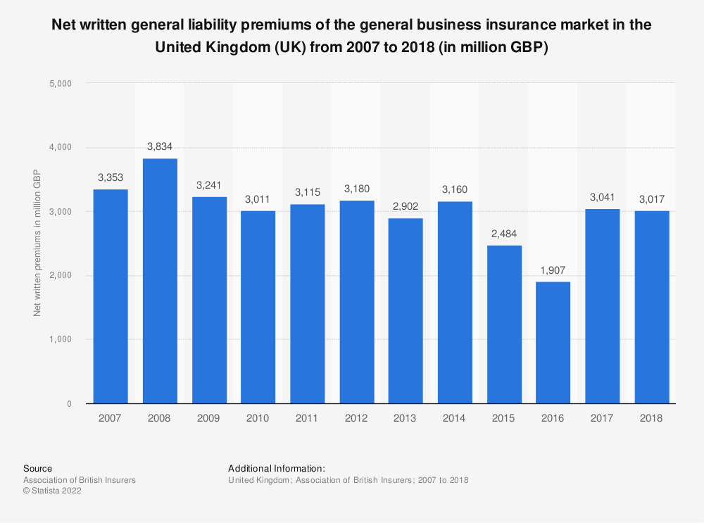 Statistic: Net written general liability premiums of the general business insurance market in the United Kingdom (UK) from 2007 to 2018 (in million GBP) | Statista