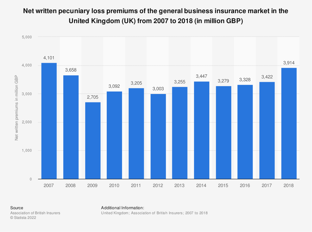 Statistic: Net written pecuniary loss premiums of the general business insurance market in the United Kingdom (UK) from 2007 to 2018 (in million GBP) | Statista
