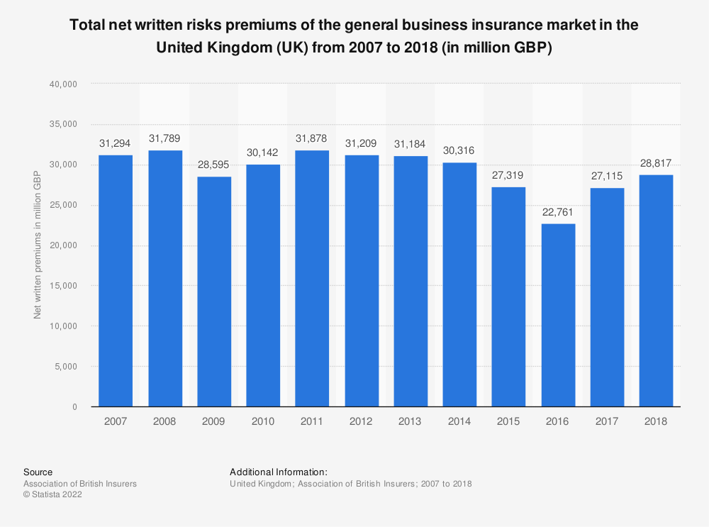 Statistic: Total net written risks premiums of the general business insurance market in the United Kingdom (UK) from 2007 to 2018 (in million GBP) | Statista