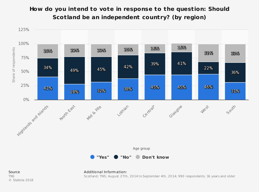 Statistic: How do you intend to vote in response to the question: Should Scotland be an independent country? (by region) | Statista