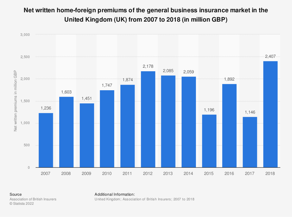 Statistic: Net written home-foreign premiums of the general business insurance market in the United Kingdom (UK) from 2007 to 2017 (in million GBP) | Statista