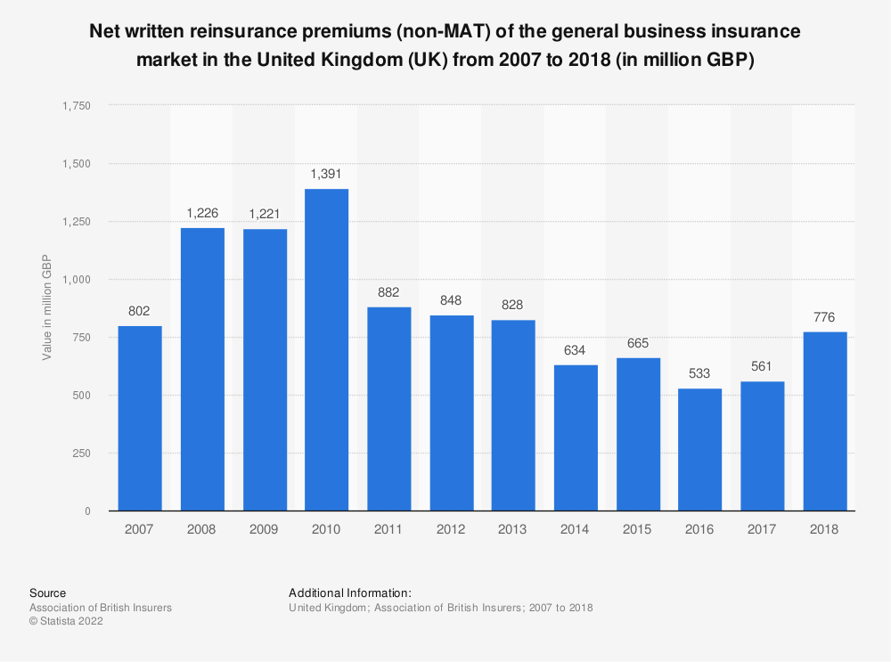 Statistic: Net written reinsurance premiums (non-MAT) of the general business insurance market in the United Kingdom (UK) from 2007 to 2018 (in million GBP) | Statista