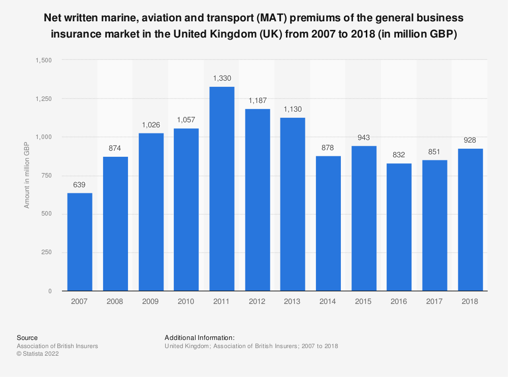Statistic: Net written marine, aviation and transport (MAT) premiums of the general business insurance market in the United Kingdom (UK) from 2007 to 2018 (in million GBP) | Statista