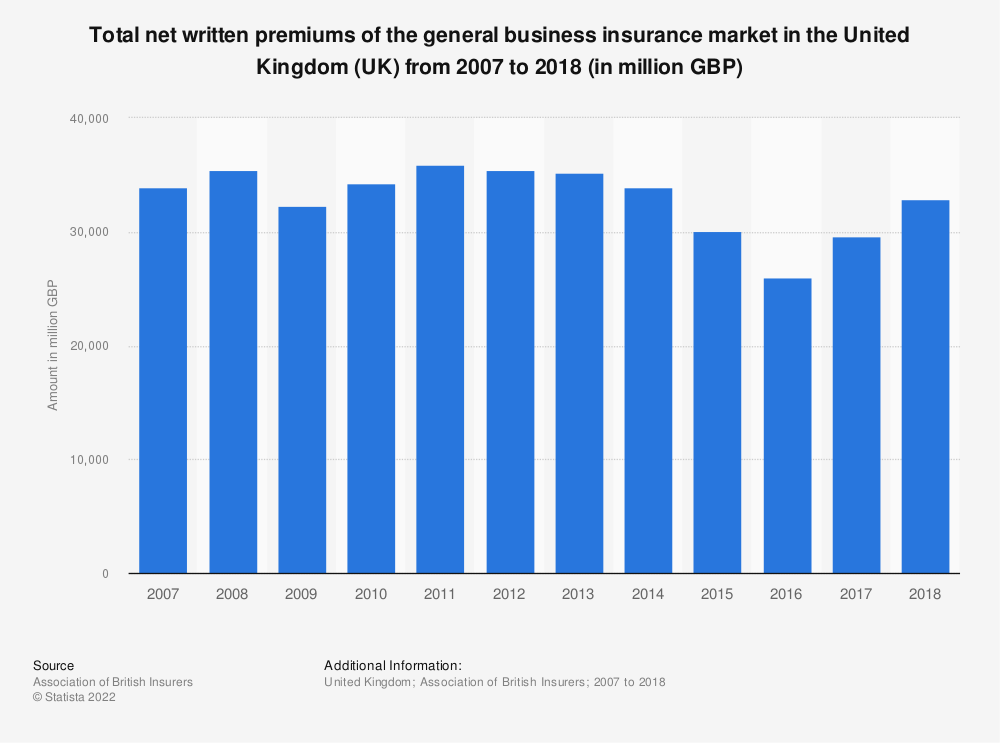 Statistic: Total net written premiums of the general business insurance market in the United Kingdom (UK) from 2007 to 2018 (in million GBP) | Statista