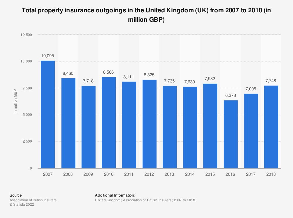 Statistic: Total property insurance expenses in the United Kingdom (UK) from 2007 to 2016 (in million GBP) | Statista