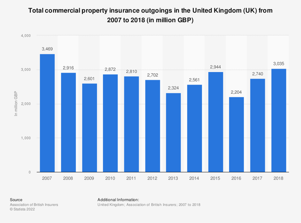 Statistic: Total commercial property insurance outgoings in the United Kingdom (UK) from 2007 to 2017 (in million GBP) | Statista