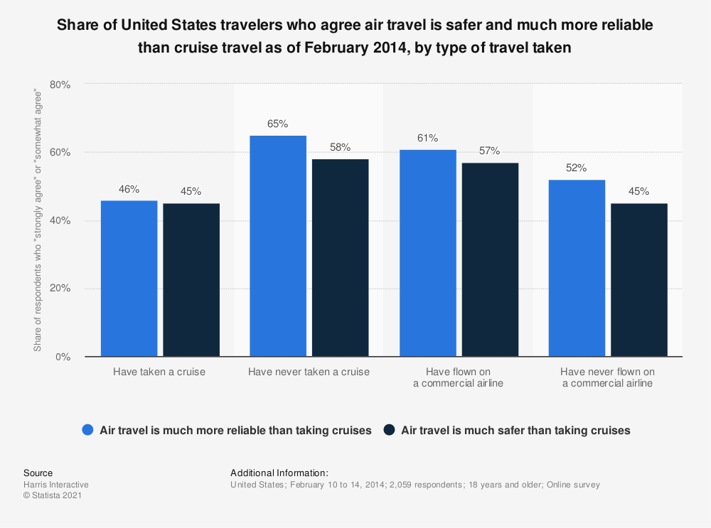 Statistic: Share of United States travelers who agree air travel is safer and much more reliable than cruise travel as of February 2014, by type of travel taken | Statista