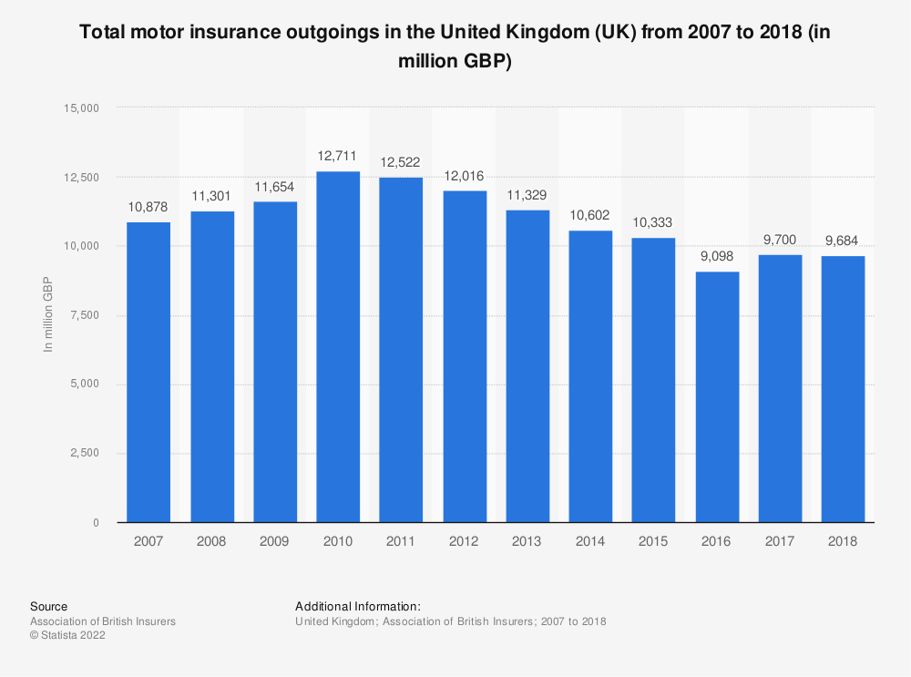 Statistic: Total motor insurance outgoings in the United Kingdom (UK) from 2007 to 2018 (in million GBP) | Statista