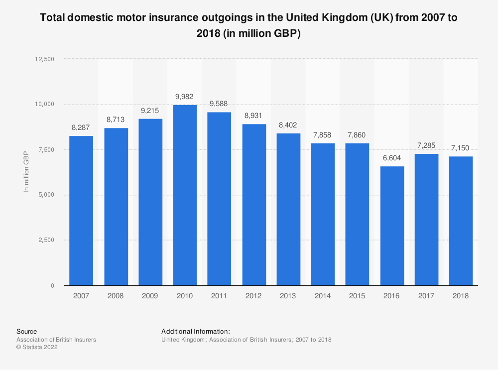 Statistic: Total domestic motor insurance outgoings in the United Kingdom (UK) from 2007 to 2018 (in million GBP) | Statista