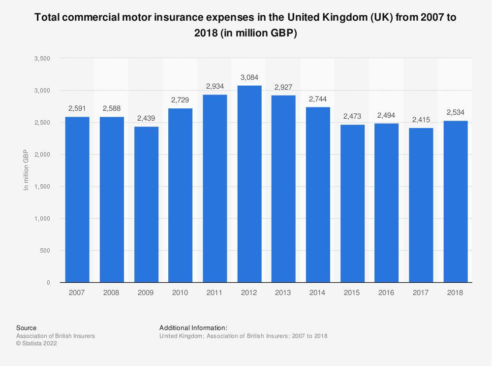 Statistic: Total commercial motor insurance expenses in the United Kingdom (UK) from 2007 to 2017 (in million GBP) | Statista