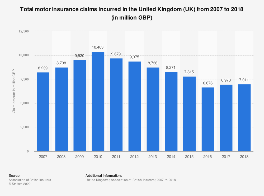 Statistic: Total motor insurance claims incurred in the United Kingdom (UK) from 2007 to 2018 (in million GBP) | Statista