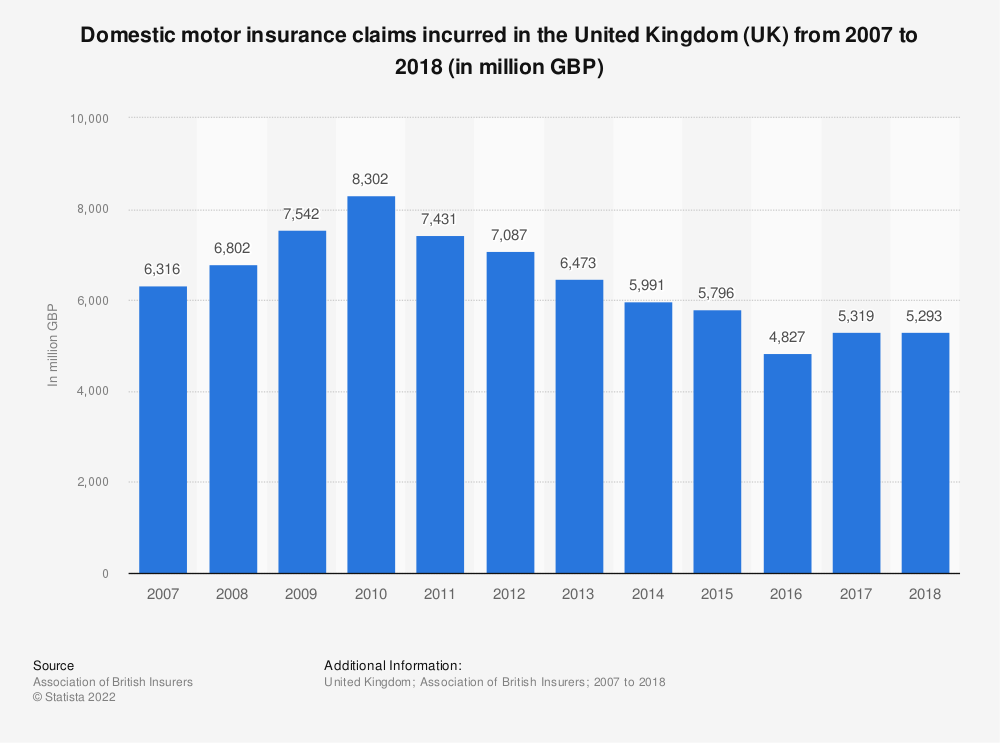 Statistic: Domestic motor insurance claims incurred in the United Kingdom (UK) from 2007 to 2017 (in million GBP) | Statista