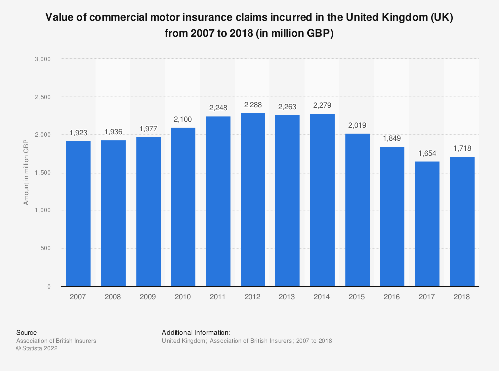 Statistic: Value of commercial motor insurance claims incurred in the United Kingdom (UK) from 2007 to 2018 (in million GBP) | Statista