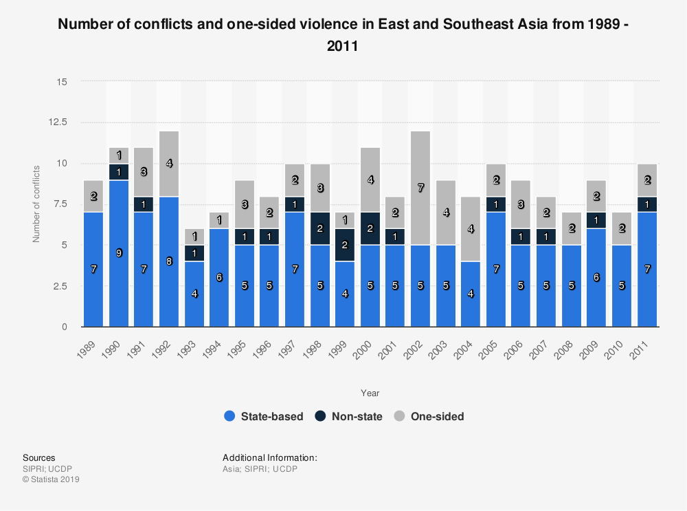 Statistic: Number of conflicts and one-sided violence in East and Southeast Asia from 1989 - 2011 | Statista