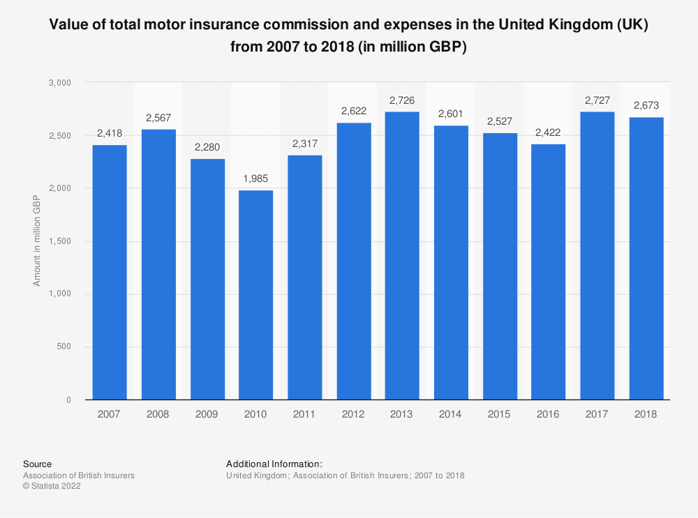 Statistic: Value of total motor insurance commission and expenses in the United Kingdom (UK) from 2007 to 2017 (in million GBP) | Statista