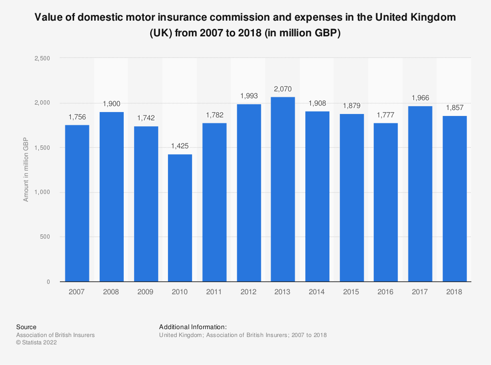Statistic: Value of domestic motor insurance commission and expenses in the United Kingdom (UK) from 2007 to 2018 (in million GBP) | Statista