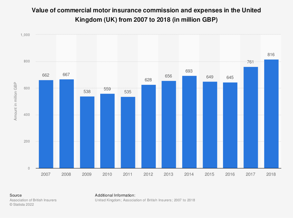 Statistic: Value of commercial motor insurance commission and expenses in the United Kingdom (UK) from 2007 to 2018 (in million GBP) | Statista
