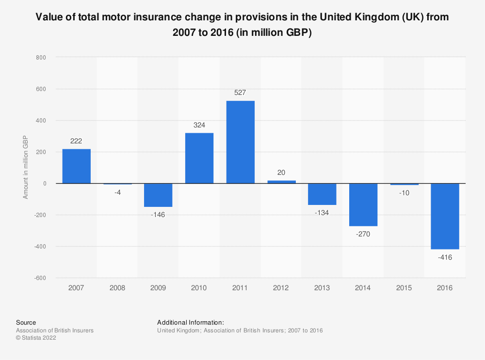 Statistic: Value of total motor insurance change in provisions in the United Kingdom (UK) from 2007 to 2016 (in million GBP) | Statista