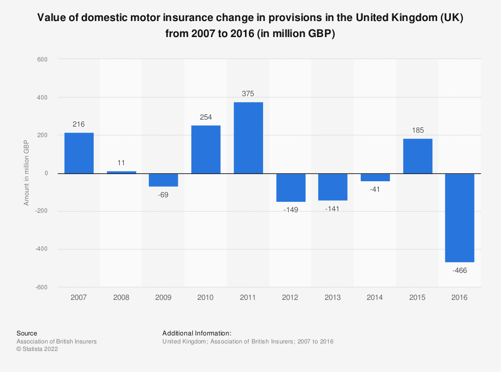 Statistic: Value of domestic motor insurance change in provisions in the United Kingdom (UK) from 2007 to 2016 (in million GBP) | Statista