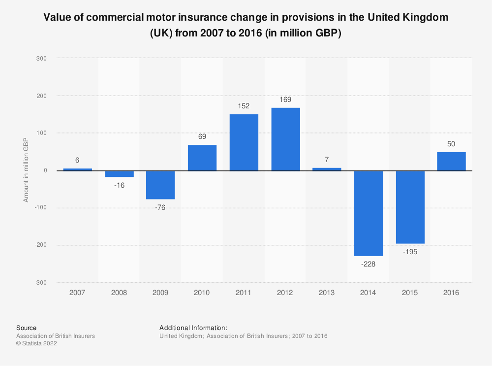 Statistic: Value of commercial motor insurance change in provisions in the United Kingdom (UK) from 2007 to 2016 (in million GBP) | Statista
