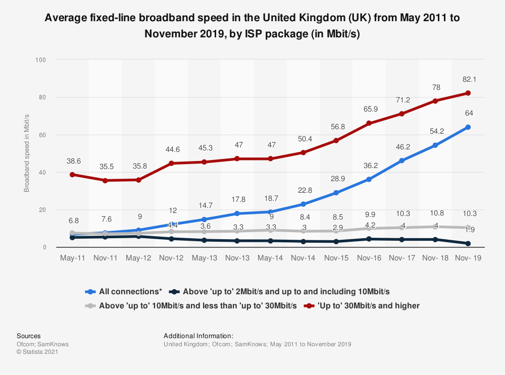 Statistic: Average fixed-line broadband speed in the United Kingdom (UK) from May 2011 to November 2019, by ISP package (in Mbit/s) | Statista