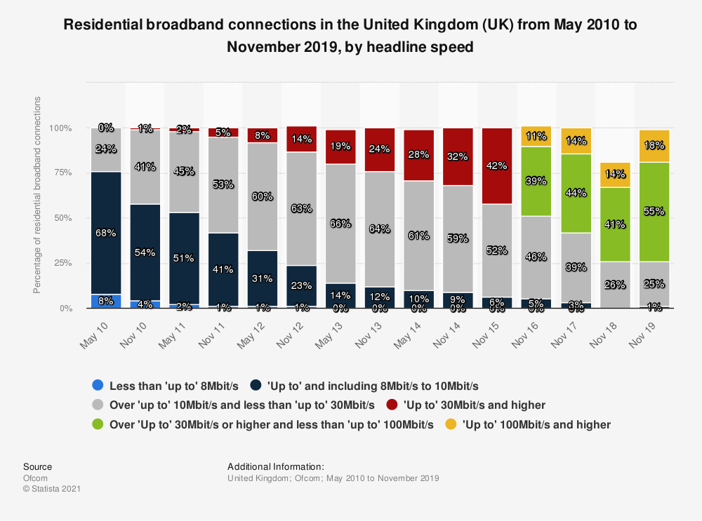 Statistic: Residential broadband connections in the United Kingdom (UK) from May 2010 to November 2019, by headline speed  | Statista