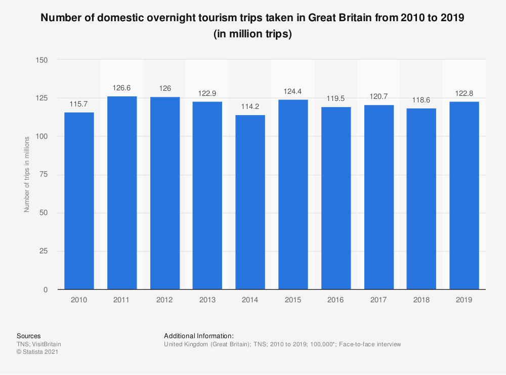 Statistic: Number of domestic overnight tourism trips taken in Great Britain from 2010 to 2019 (in million trips)   Statista