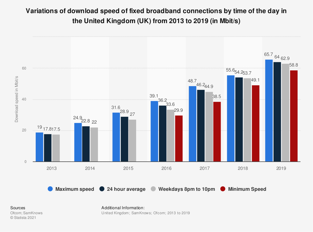 Statistic: Variations of download speed of fixed broadband connections by time of the day in the United Kingdom (UK) from 2013 to 2017 (in Mbit/s) | Statista