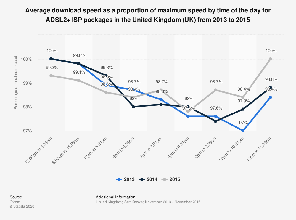 Statistic: Average download speed as a proportion of maximum speed by time of the day for ADSL2+ ISP packages in the United Kingdom (UK) from 2013 to 2015 | Statista