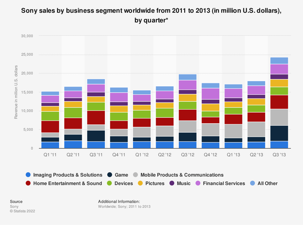 Statistic: Sony sales by business segment worldwide from 2011 to 2013 (in million U.S. dollars), by quarter* | Statista