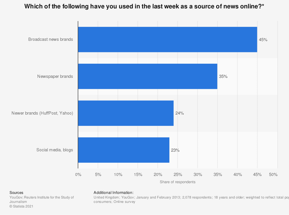 Statistic: Which of the following have you used in the last week as a source of news online?* | Statista