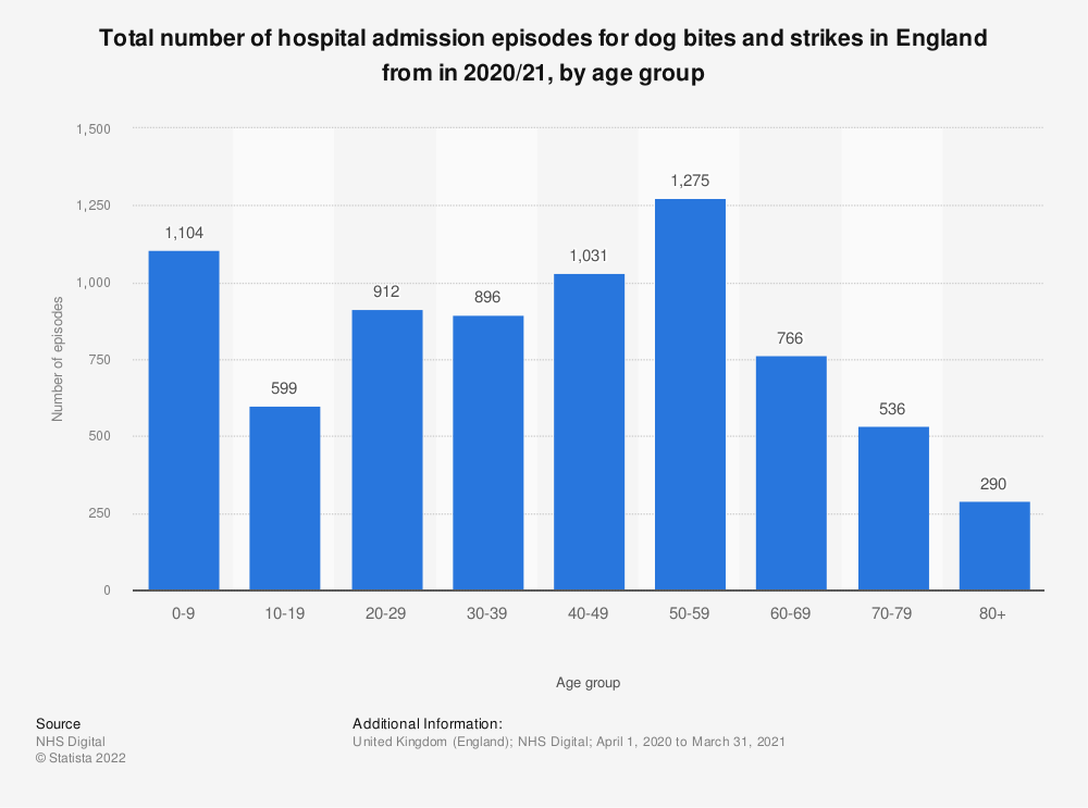 Statistic: Total number of hospital admission episodes for dog bites and strikes in England from in 2017/18, by age group* | Statista