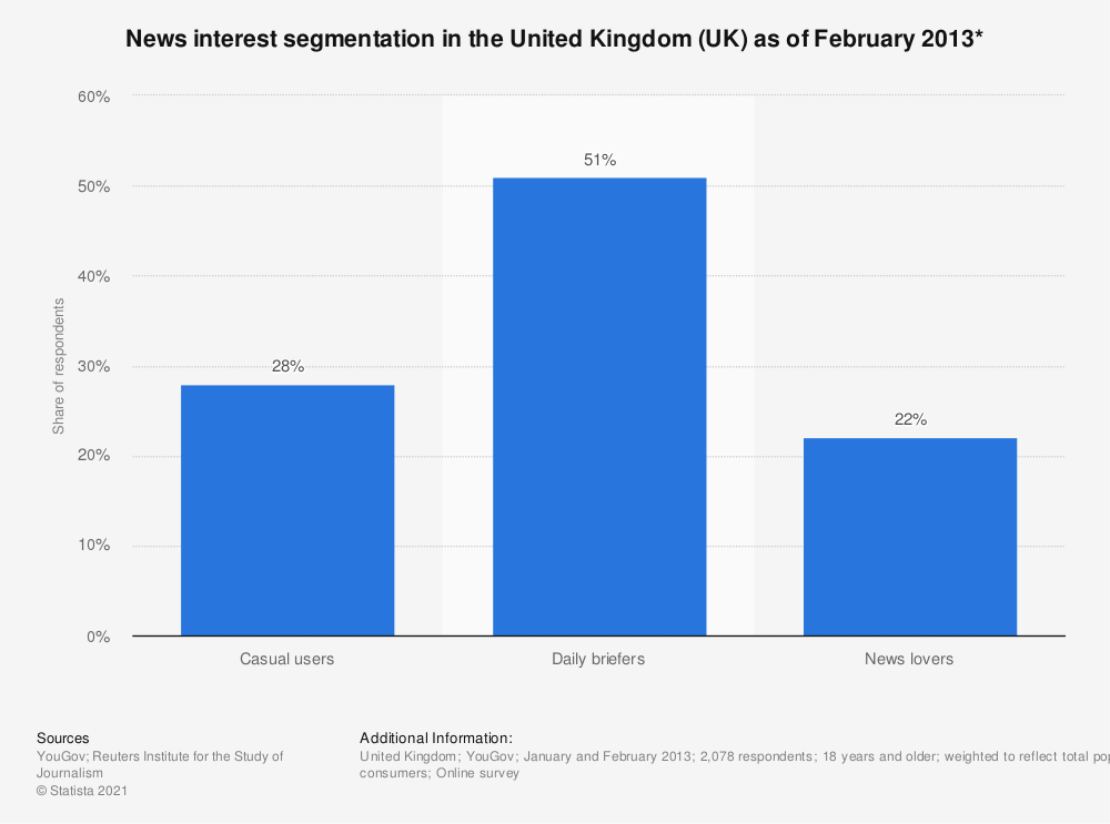 Statistic: News interest segmentation in the United Kingdom (UK) as of February 2013* | Statista