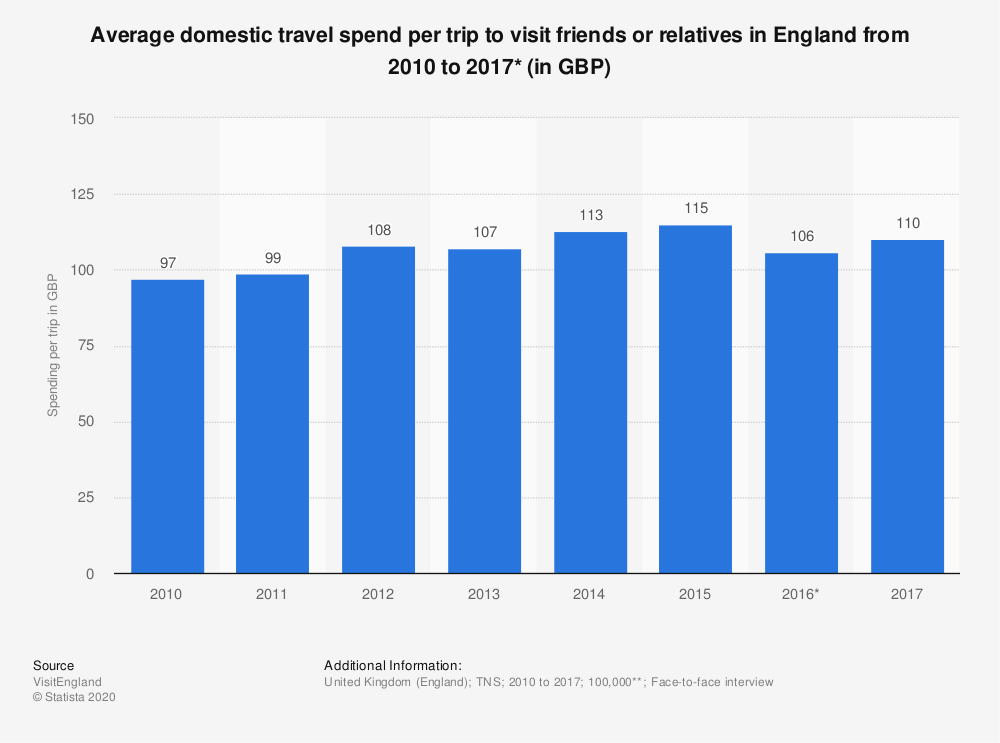 Statistic: Average domestic travel spend per trip to visit friends or relatives in England from 2010 to 2017* (in GBP) | Statista