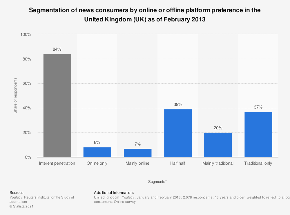 Statistic: Segmentation of news consumers by online or offline platform preference in the United Kingdom (UK) as of February 2013 | Statista