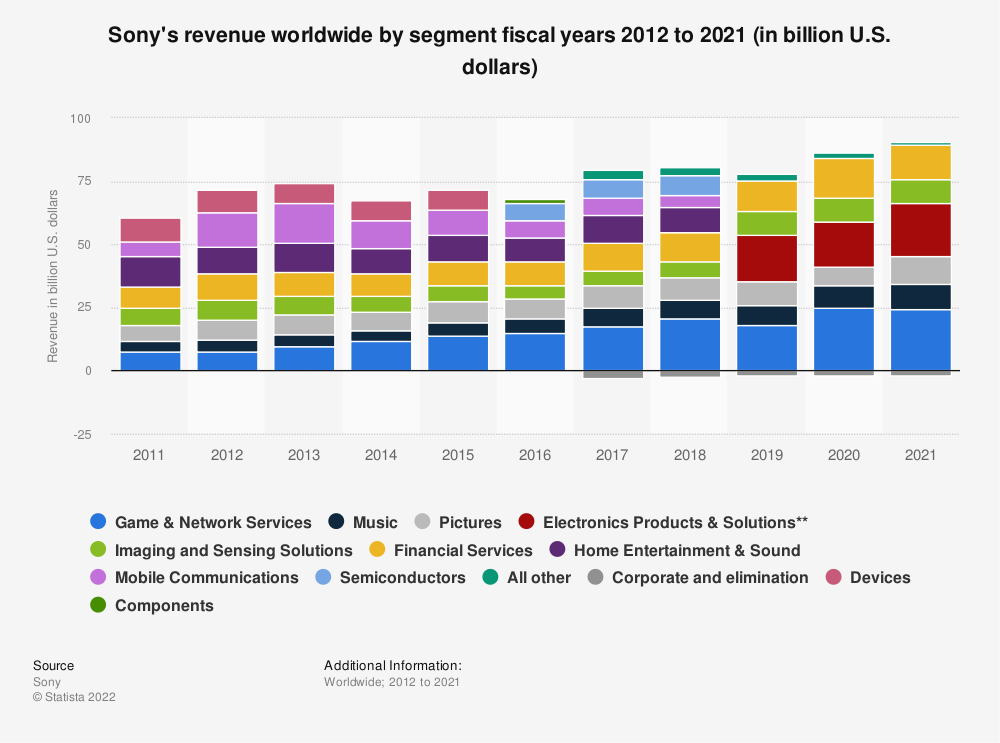 Statistic: Sony's revenue worldwide by segment fiscal years 2012 to 2014 (in billion U.S. dollars)* | Statista