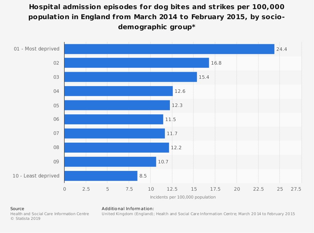 Statistic: Hospital admission episodes for dog bites and strikes per 100,000 population in England from March 2014 to February 2015, by socio-demographic group* | Statista