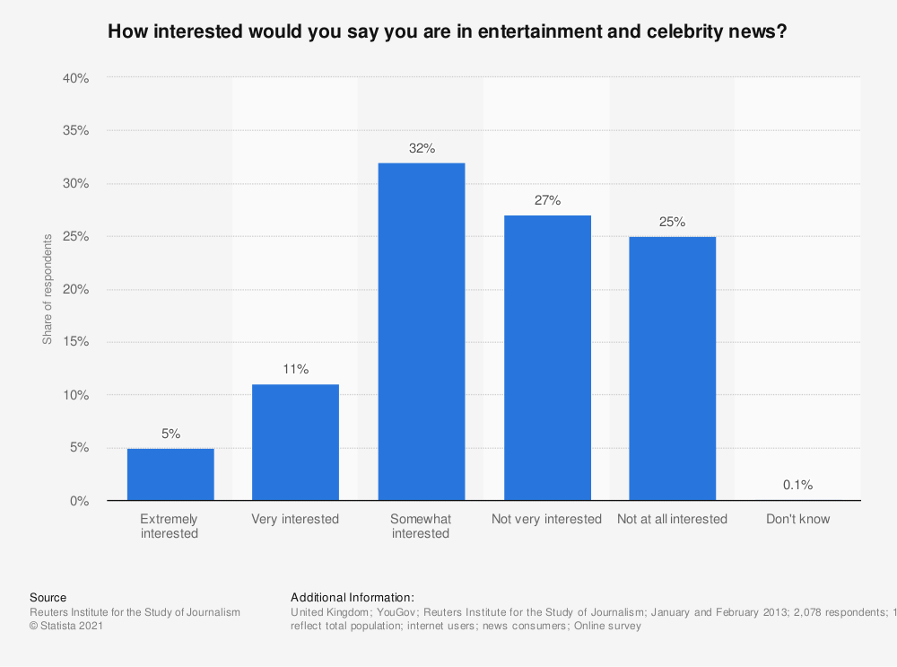 Statistic: How interested would you say you are in entertainment and celebrity news? | Statista
