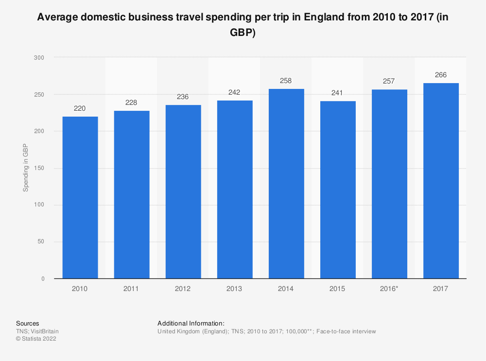 Statistic: Average domestic business travel spending per trip in England from 2010 to 2017 (in GBP) | Statista