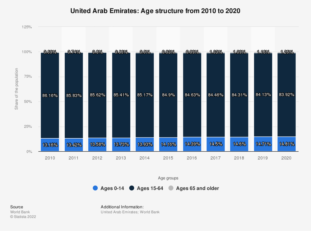 Statistic: United Arab Emirates: Age structure from 2008 to 2018 | Statista